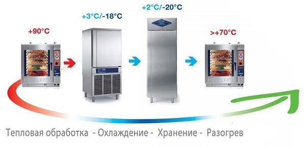 Главное в технологии Cook&Chill