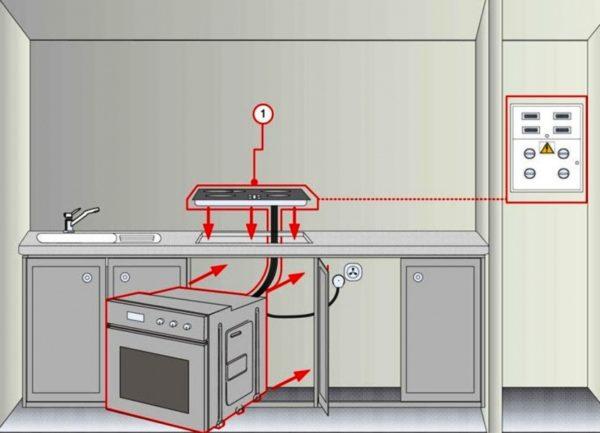 Духовой шкаф и варочная поверхность розетки