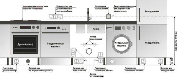 Розетки для кухни схема