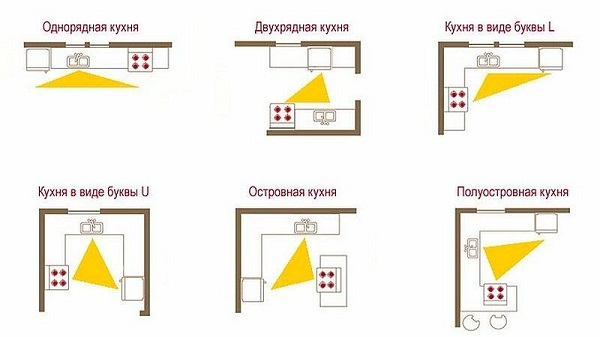 кухня треугольник рабочей зоны