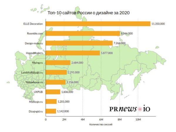 ТОП-10 сайтов о дизайне за 2020 год